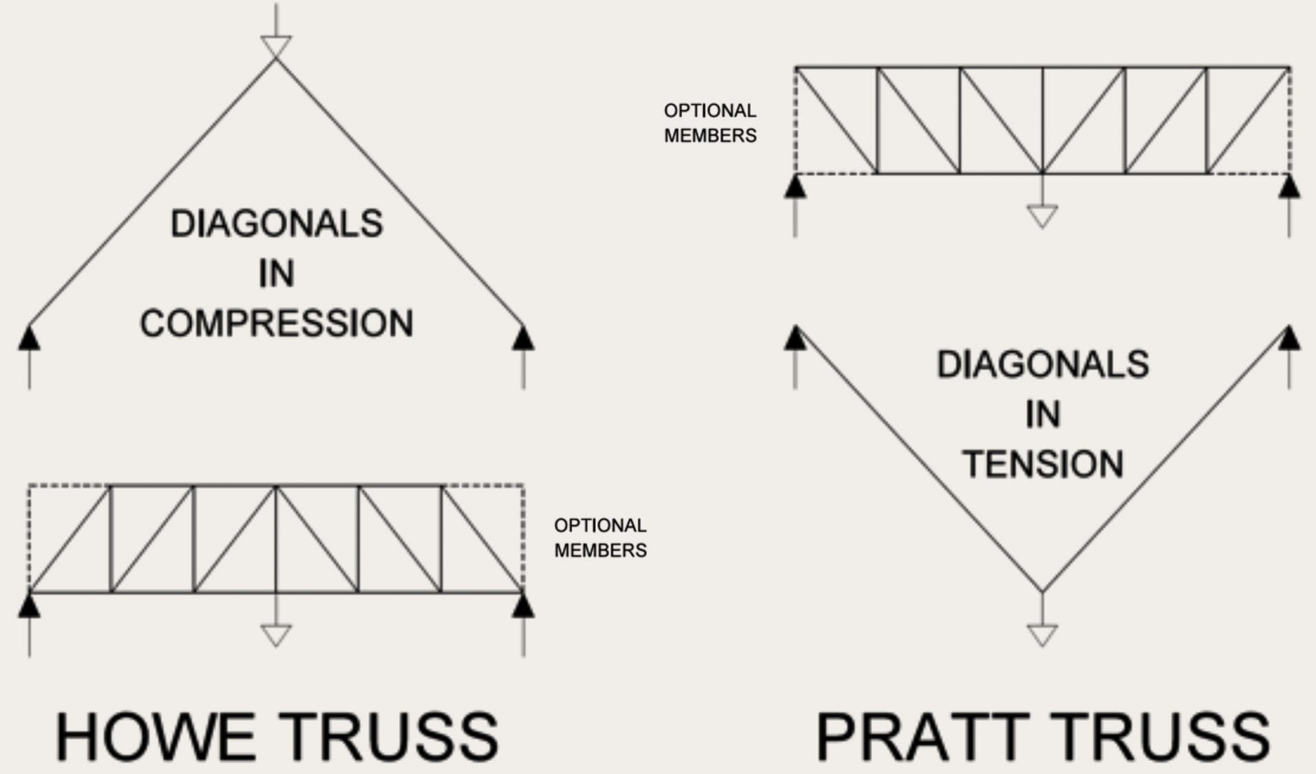 truss free body diagram on 2 drawing force diagrams worksheet answers