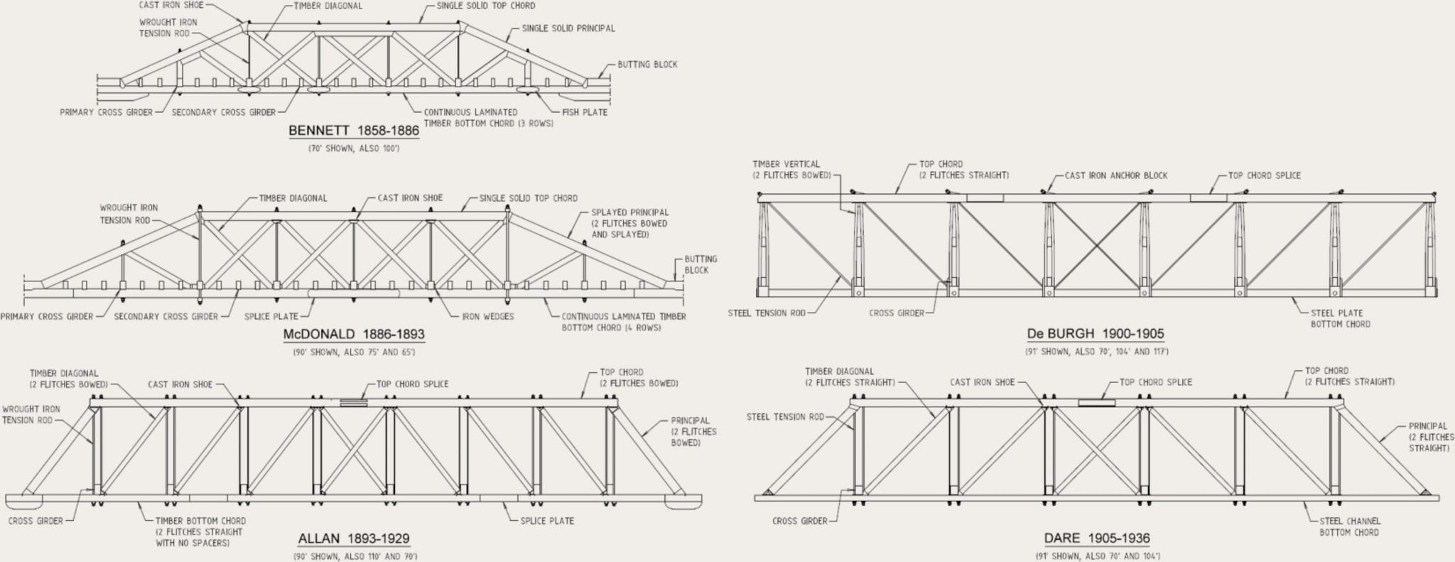 The Free Body Diagram Of The Truss Bridge Is