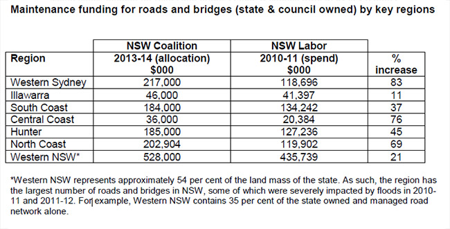 Maintenance funding for roads and bridges (state & council owned) by key regions