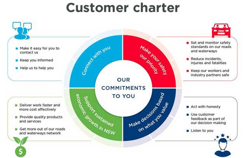 Representation of our Customer Charter as per text that follows
