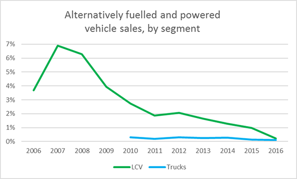 Alternatively fuelled and powered vehicle sales by segment