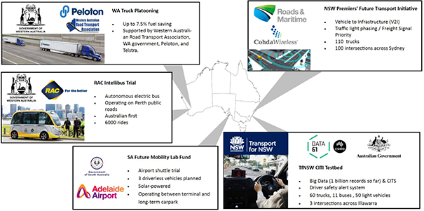 Overview of developments in Australia in connected and automated vehicle development.