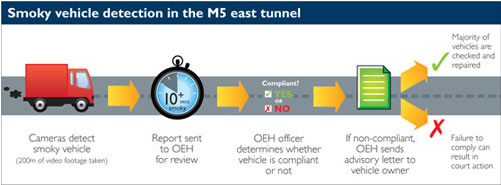 Smokey vehicle detection in the M5 east tunnel - the steps are described in the text following the image.