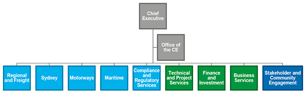 Diagram of our operating model - click for a larger version (PNG, 123Kb)