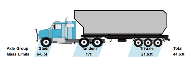 Diagram of a vehicle showing the SCHMS allowable axle mass and total mass limit scenarios: Steer, 6-6.5t; Tandem, 17t; Tri-axle, 21.63t, Total, 44.63t.