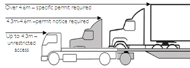 Truck Semi Trailer Inspection Diagram