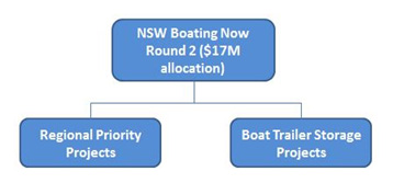 Structure of the NSW Boating Now Round 2 ($17M allocation) - funding split between regional priority projects and boat trailer storage projects
