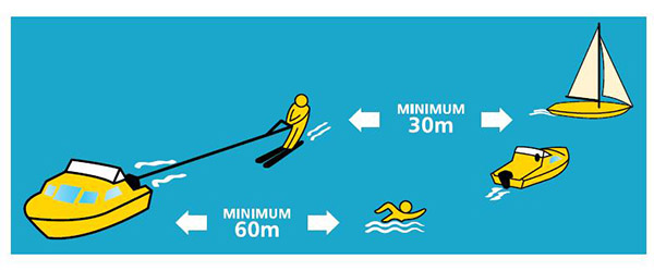 A boat needs to leave a minimum of 30 metres between skiers and other vessels, and 60 metres to swimmers