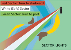 Diagram showing red, green, white sector lights. Red sector - turn to starboard. White (safe) sector. Green sector - turn to port.