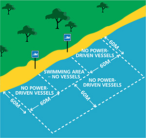 Diagram indicating 60m exclusion zones around swimming areas defined by signs (60m from shore)