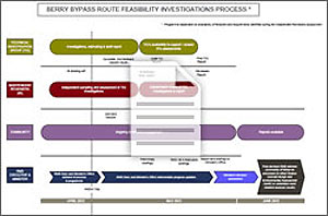 View or download the Foxground and Berry bypass feasibility investigations process (PDF, 13KB).