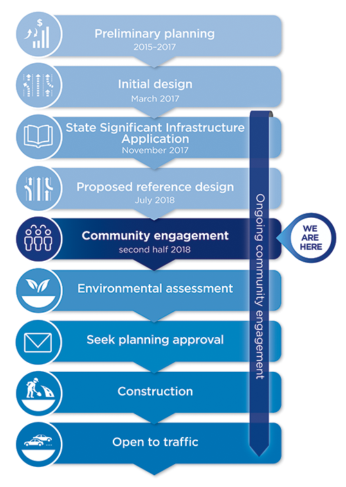 project timeline western harbour tunnel beaches link sydney