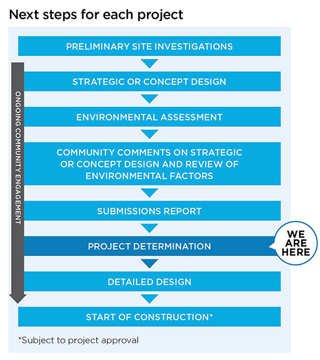 Project timeline showing the stages of the project, and the current status. Click to read a text only version