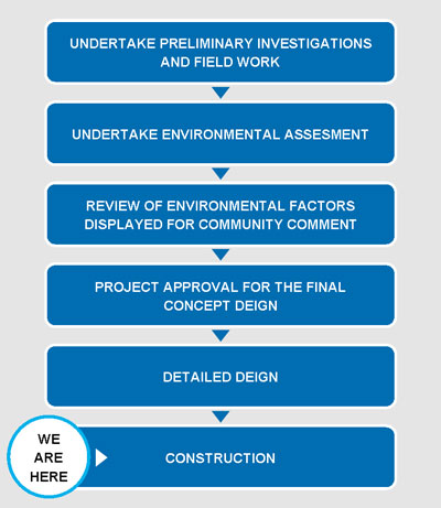 Process flow chart - text description provided below.