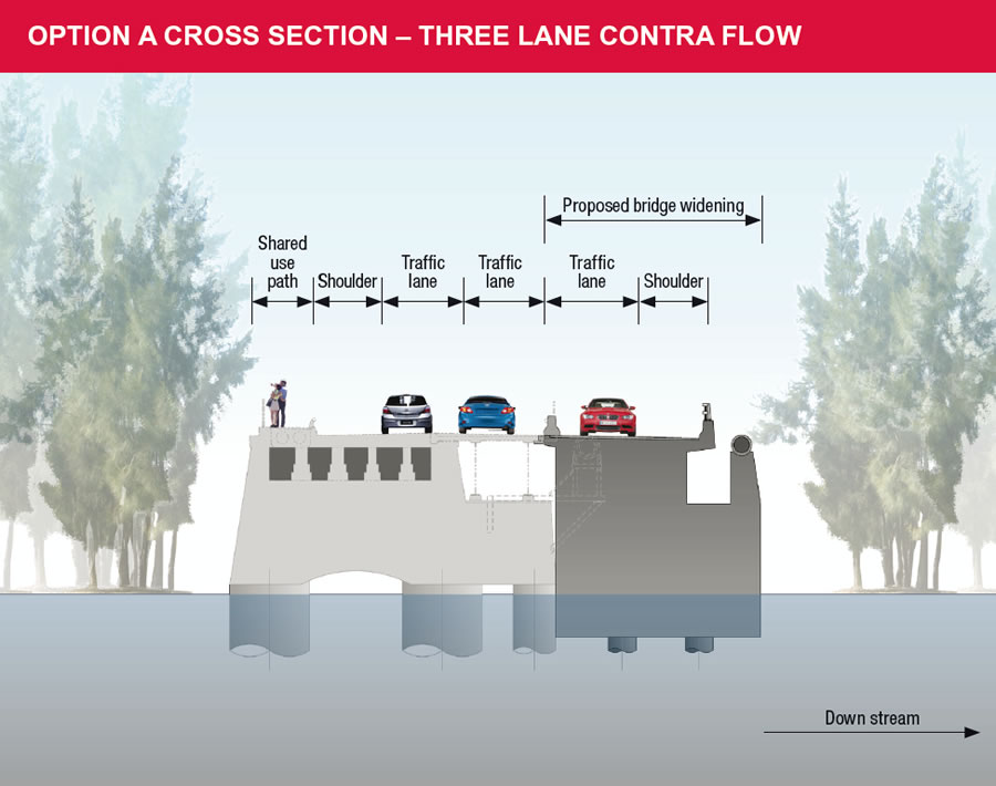 Options A - cross section - three lane contra flow