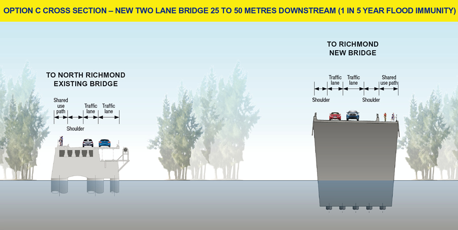 Options C cross section - new two lane bridge 25 to 50 metres downstream (1 in 5 year flood immunity