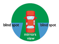 A blind spot is an area outside a motor vehicle that cannot be seen in the rear or side mirrors of the vehicle