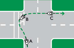 A hook turn is made in three stages, using the left lane to turn right.