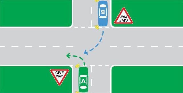 Car B (blue) must give way to car A (green).
