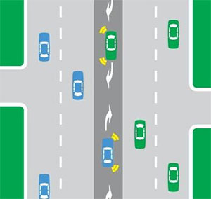 Diagram: Median turning lane - vehicles using the median turning lane must be way to all other vehicles.