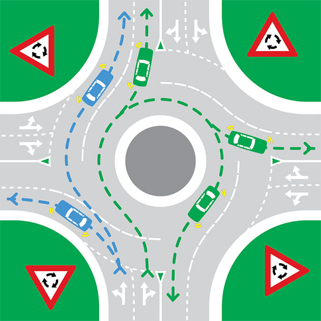 Diagram providing information on how to indicate and give way in a roundabout, as described in the text that follows.